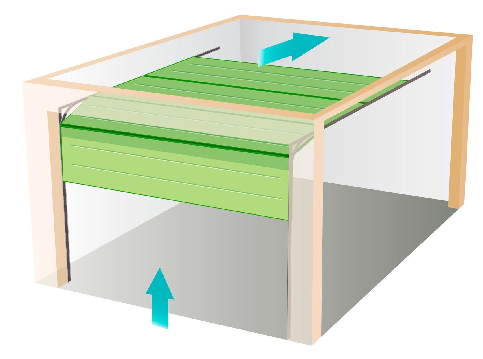 garagentore welche varianten sind emfehlenswert profilnet. Black Bedroom Furniture Sets. Home Design Ideas